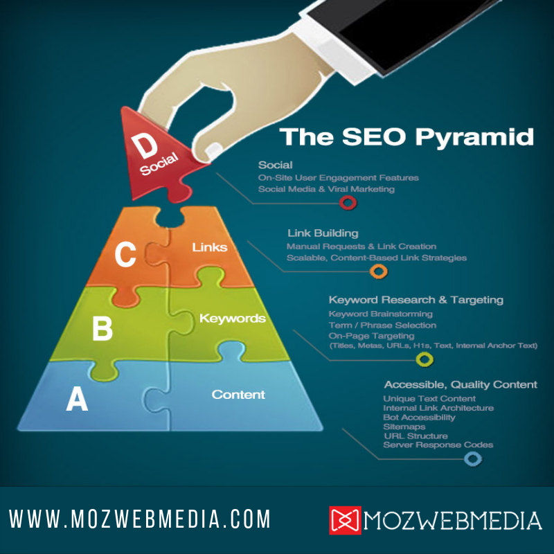 Search-Engine-Optimization-Services-Chicago